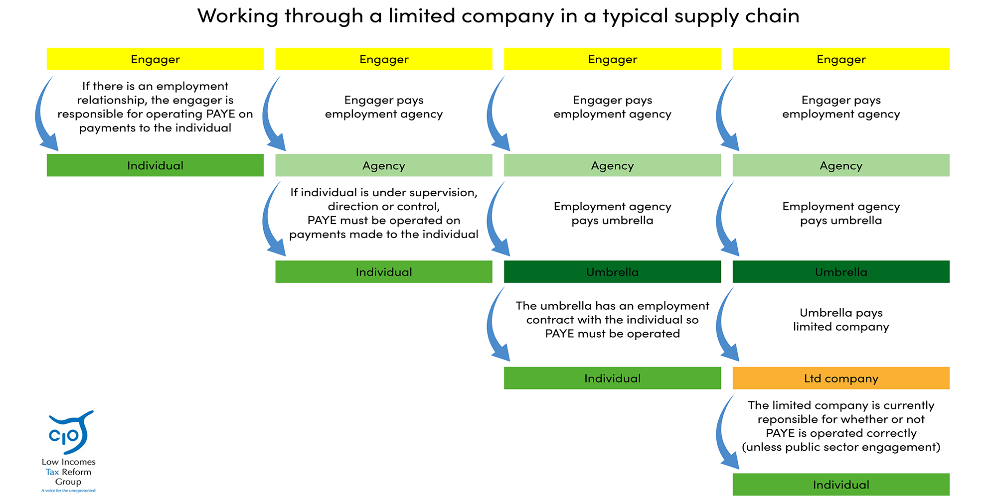 Illustration working through a limited company in a typical supply chain